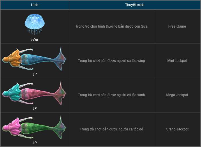 Tỷ lệ ăn cá đặc biệt