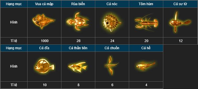 Tỷ lệ ăn cá vàng