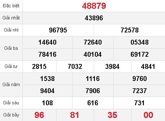 kết quả xổ số mb 22-10