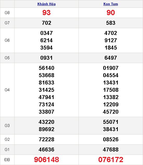 kết quả xổ số miền trung 29-11