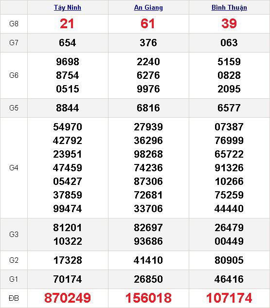 kết quả xổ số miền nam 24-12