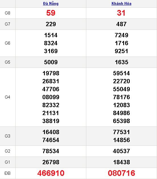 kết quả xổ số miền trung 30-12