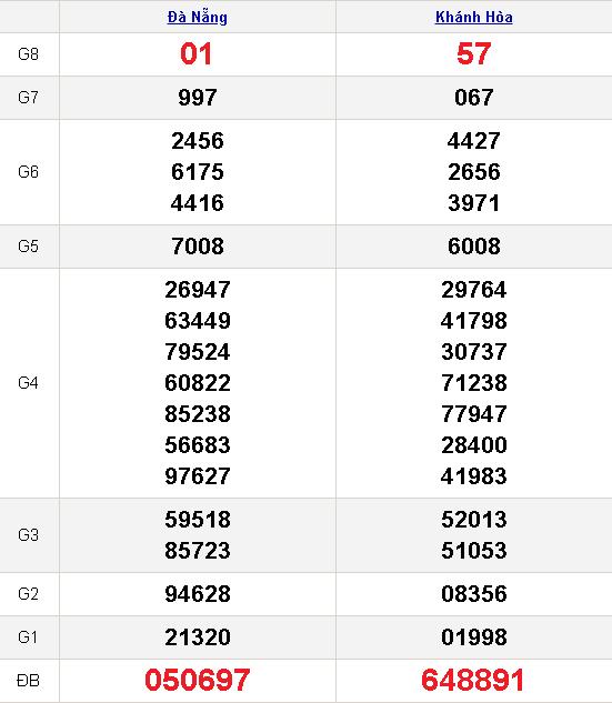 kết quả xổ số miền trung 27-1