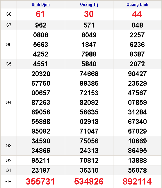 kết quả xổ số miền trung 06-05