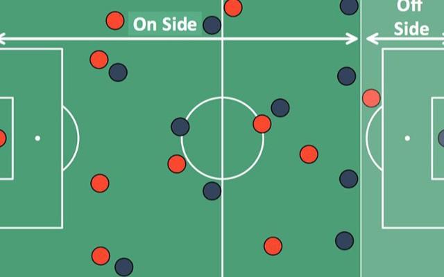 Các tình huống việt vị trong bóng đá